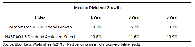 Media Dividend Growth