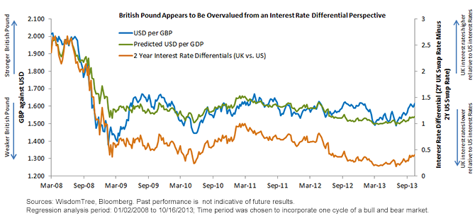 GBP Exchange Rate and Interest Rate Differentials