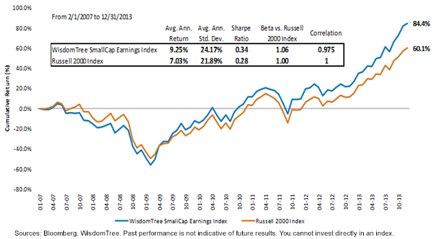 RUSSELL RANKS THE 3, largest U.S. companies by market capitalization. The top 1, form the Russell , and the smaller two-thirds, the Russell Market-cap parameters for each index are.