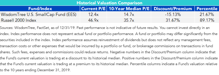 Figure 1_U.S. Small Cap Valuation Performance Comparison