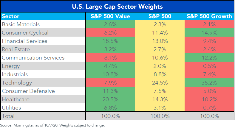 Figure 2Sector Weights US Large Caps