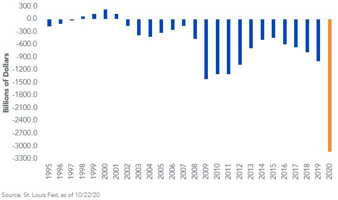 Budget Deficit - Surplus