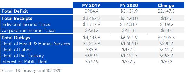 Budget stats FY2020 vs. 2019