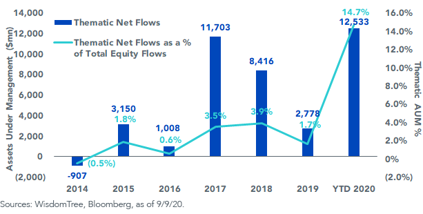 Thematic Net Flows
