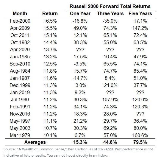 Russell 2000 Forward Returns