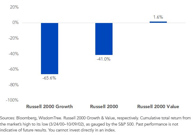 Figure 4Cumulative Return 02-02 Bear Market