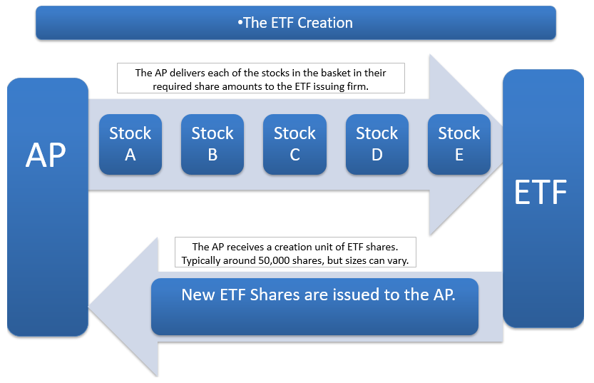The ETF Creation