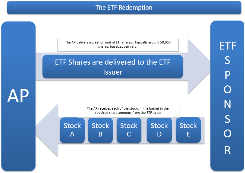 The ETF Redemption