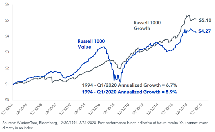 Figure 3Growth of Earnings US Large Caps