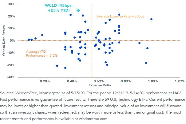 Figure 1_U.S. Technology ETFs - Expense Ratio vs. Year-to-Date Performance