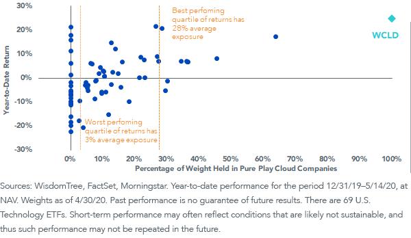 Figure 2_U.S. Technology ETFs - Expense Ratio vs. Year-to-Date Performance