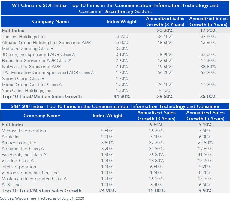 Chinese Companies Listings