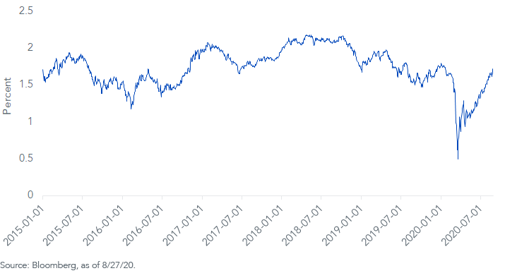 10 yr inflation breakeven rate