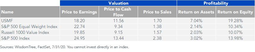 Figure 3_Valuation and Profitability