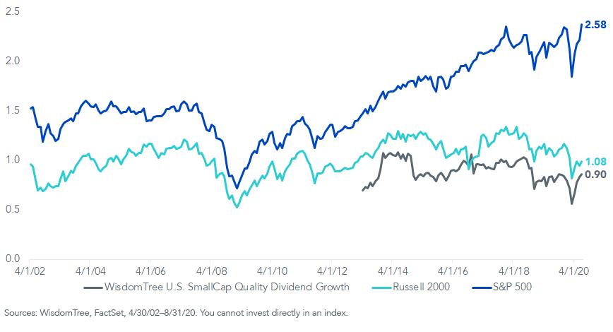 Figure 5_Index price valuation