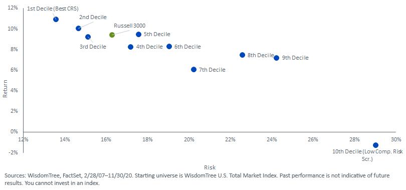 Figure 1_WisdomTree U.S. Total Market Index.RiskReturn.Characteristics