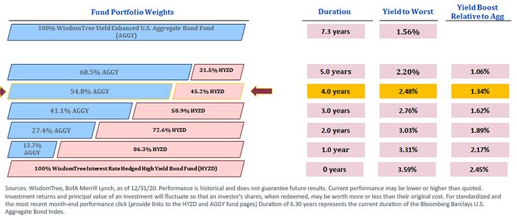 Index Portfolio Weights