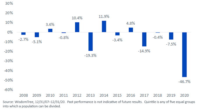 Figure 2return of Top Dividend Yield Quintile Minus Return of NonPayers Russell 2000 Index
