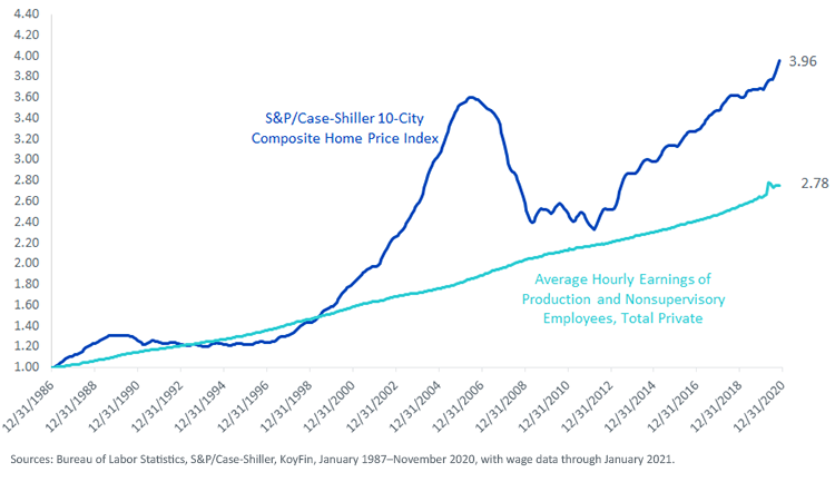 Figure 5_U.S. Home Prices vs. Wages
