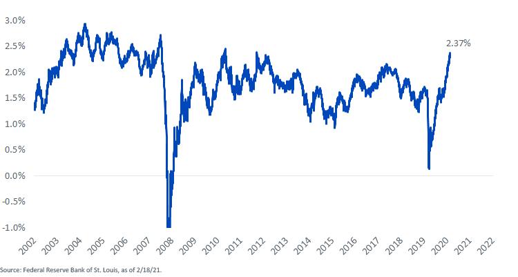 Figure 6_U.S. 5-Year Break-Even Inflation Rate