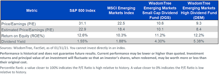 Figure 1_DGS and DEMs Valuations