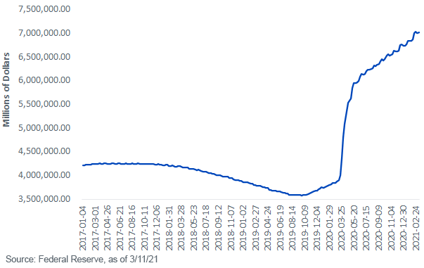 Fed Holdings of Treasuries Agency Debt MBS