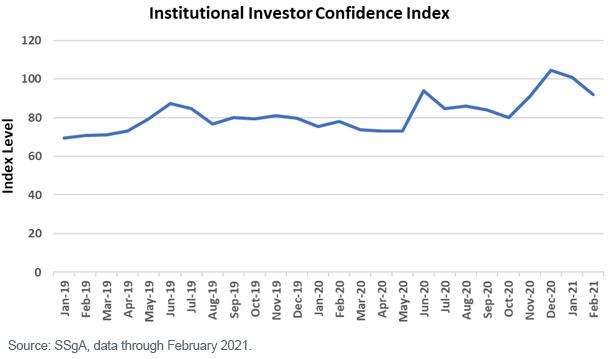 Figure 3_Institutional investors confidence index