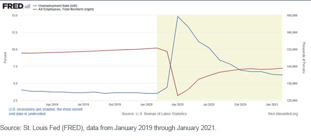 Figure 1_Unemployment Rate
