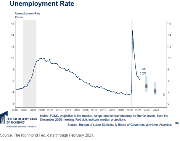Figure 2_Unemployment Rate 2