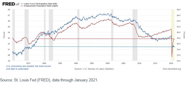 Figure 5_Labor Force Participation Rate