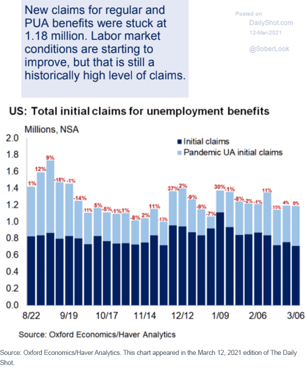 Figure 8_Us Total initial claims for unemployment