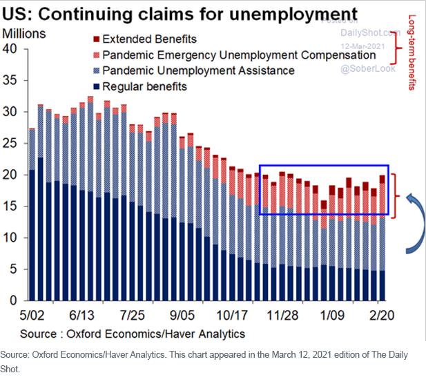 Figure 9_US Continued unemployment