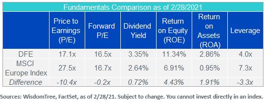 Figure 3_Fundamentals Comparison