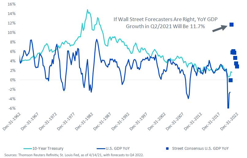 Figure 2_10-Year Treasury vs. U.S. GDP Growth