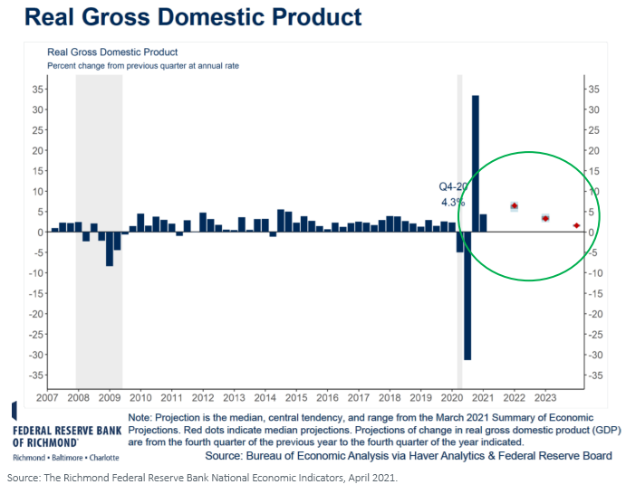 Figure 1_Real GDP