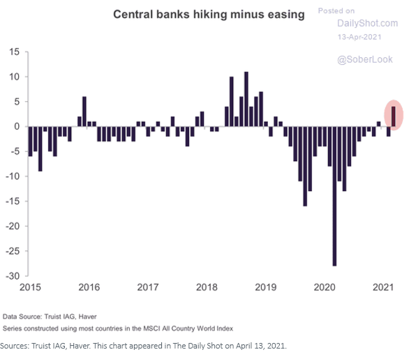 Figure 8_Central Bank hiking minus easing