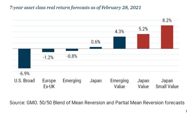 7-year asset return class