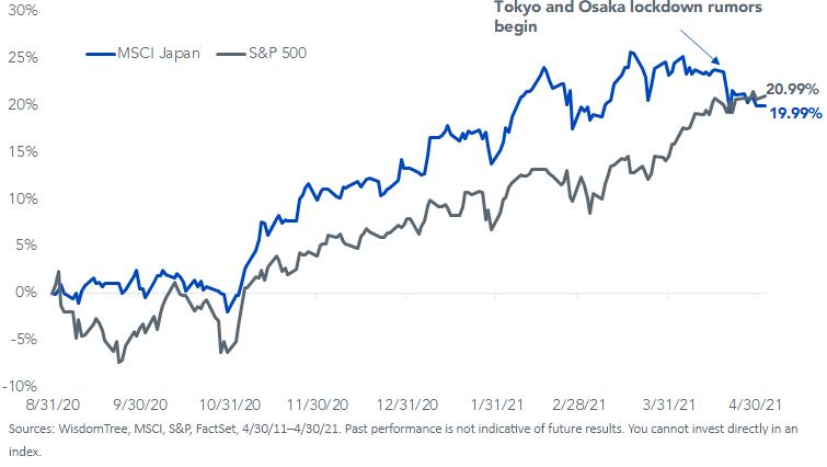 figure 6_Index Cumulative total of returns_Update