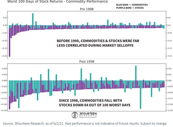 Figure 2_worst 100 days of stock return