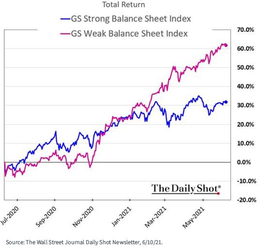 Fiure 2_GS balance sheet_The Daily Shot