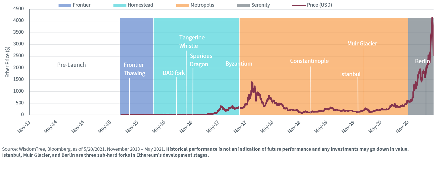 Ether Price and Development Stages