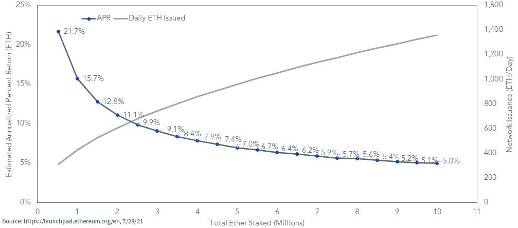 Figure 2_Validator Economics and Issuance