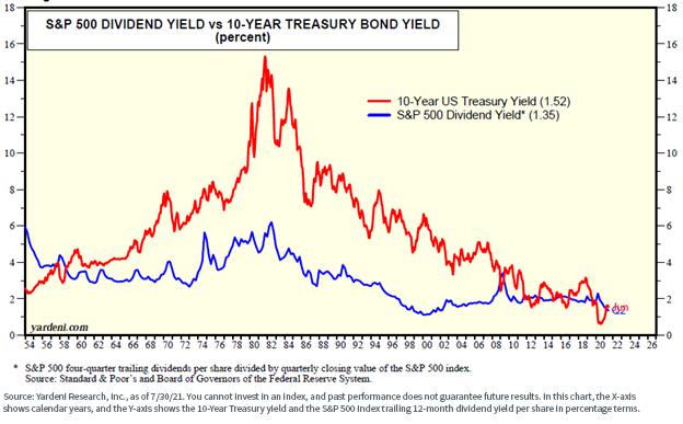 Figure 4 - SP 500 Dividend Yield vs 10-Year Treasury Bond