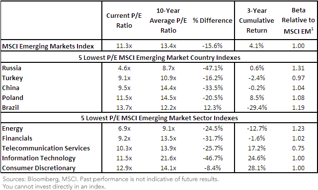Valuation Matrix for the Major Emerging Markets Countries and Sectors