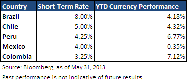 Comparison of Interest Rates and Currency Performance Across Latin America