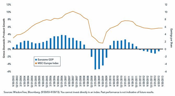 Eurozone Economic Growth and Earnings Growth for MSCI Europe Index