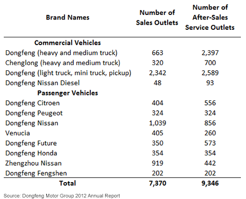 Sales and After-Sales of Dongfeng Motor Group's Brands