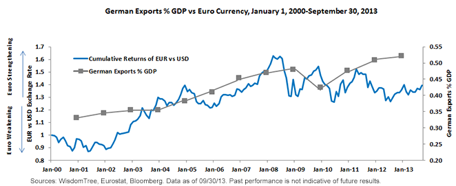 German Exports % GDP vs Euro Currency