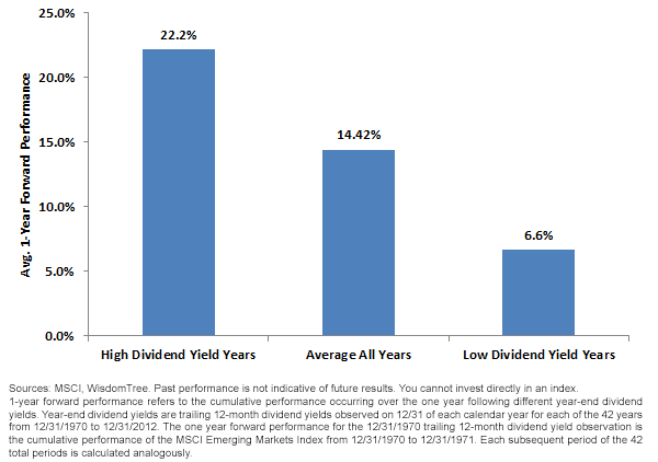 Analysis of German Equity Performance Following High and Low Dividend Yield Years