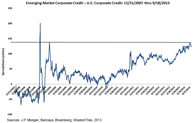 Emerging Market Corporate Credit - U.S. Corporate Credit